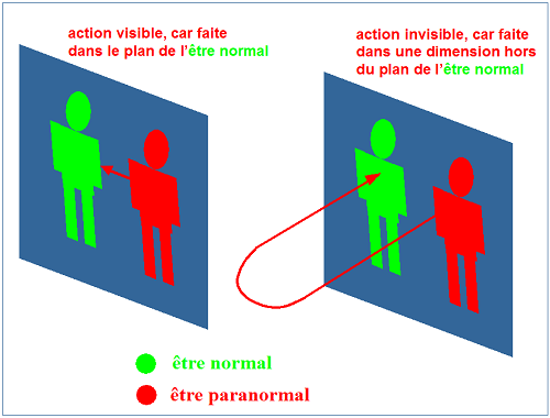 action-paranormale-hors-plan
